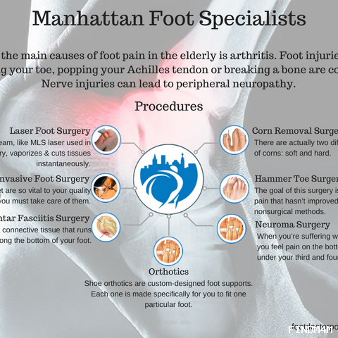 Manhattan Foot Specialists (Union Square)